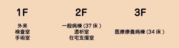 1F:外来・検査室・手術室、2F:一般病棟(37床)・透析室・在宅支援室、3F:医療療養病棟(34床)