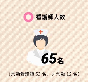看護師人数