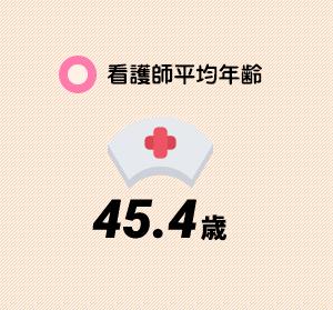 看護師平均年齢